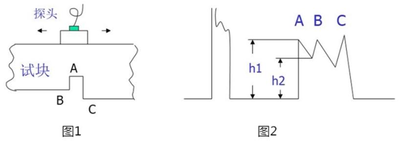 数字超声波探伤仪分辨力的测试方法