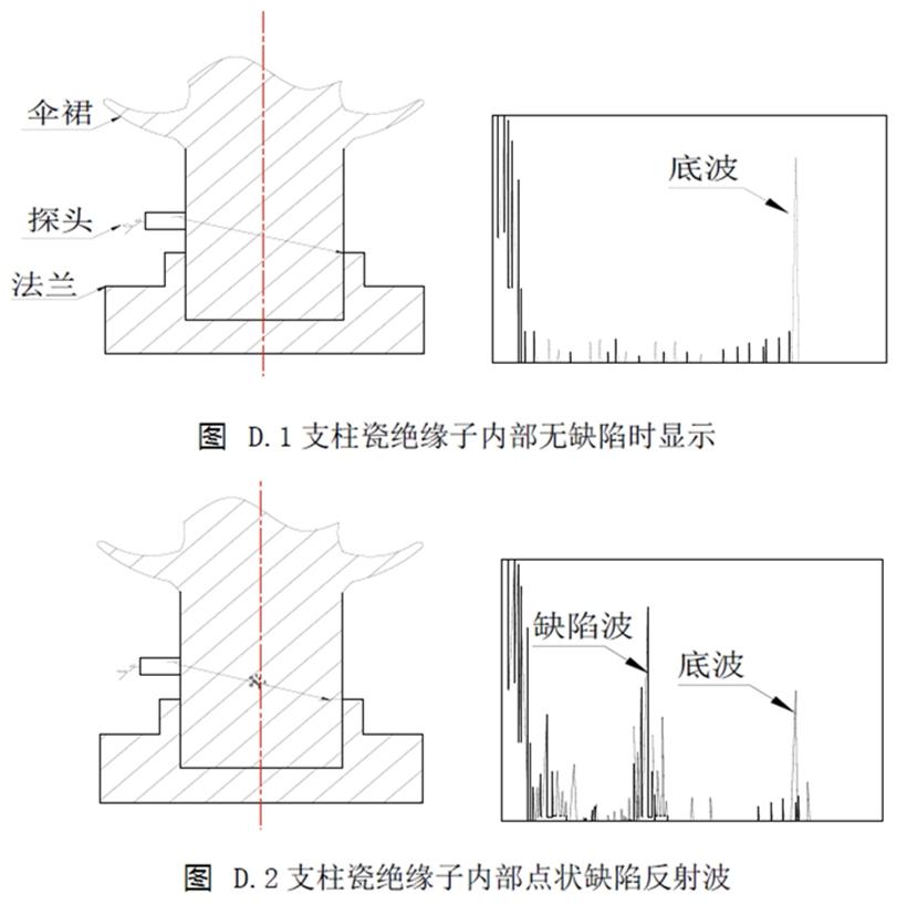 支柱瓷绝缘子及瓷套的超声波探伤检测方法